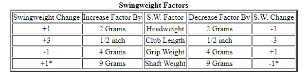Baseball Bat Swingweight And Balance Points Why Can You